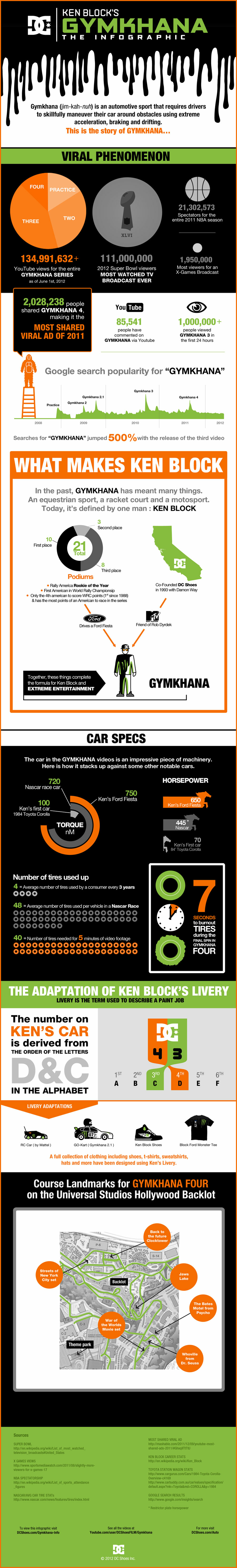 Gymkhana: The Infographic